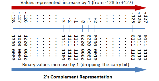 Learn It Convert Decimal To 2s Complement Representation In Binary