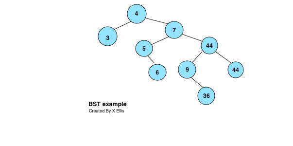 Fundamentals of data structures- Tree