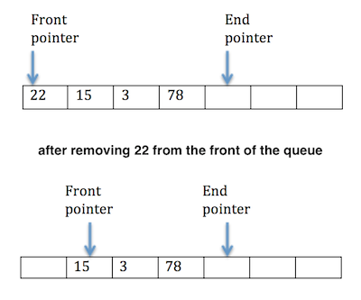 Fundamentals of data structures a circular queue is a queue when the end pointer has reached the last element when new item is added it points to the start of the queue ccuart Gallery